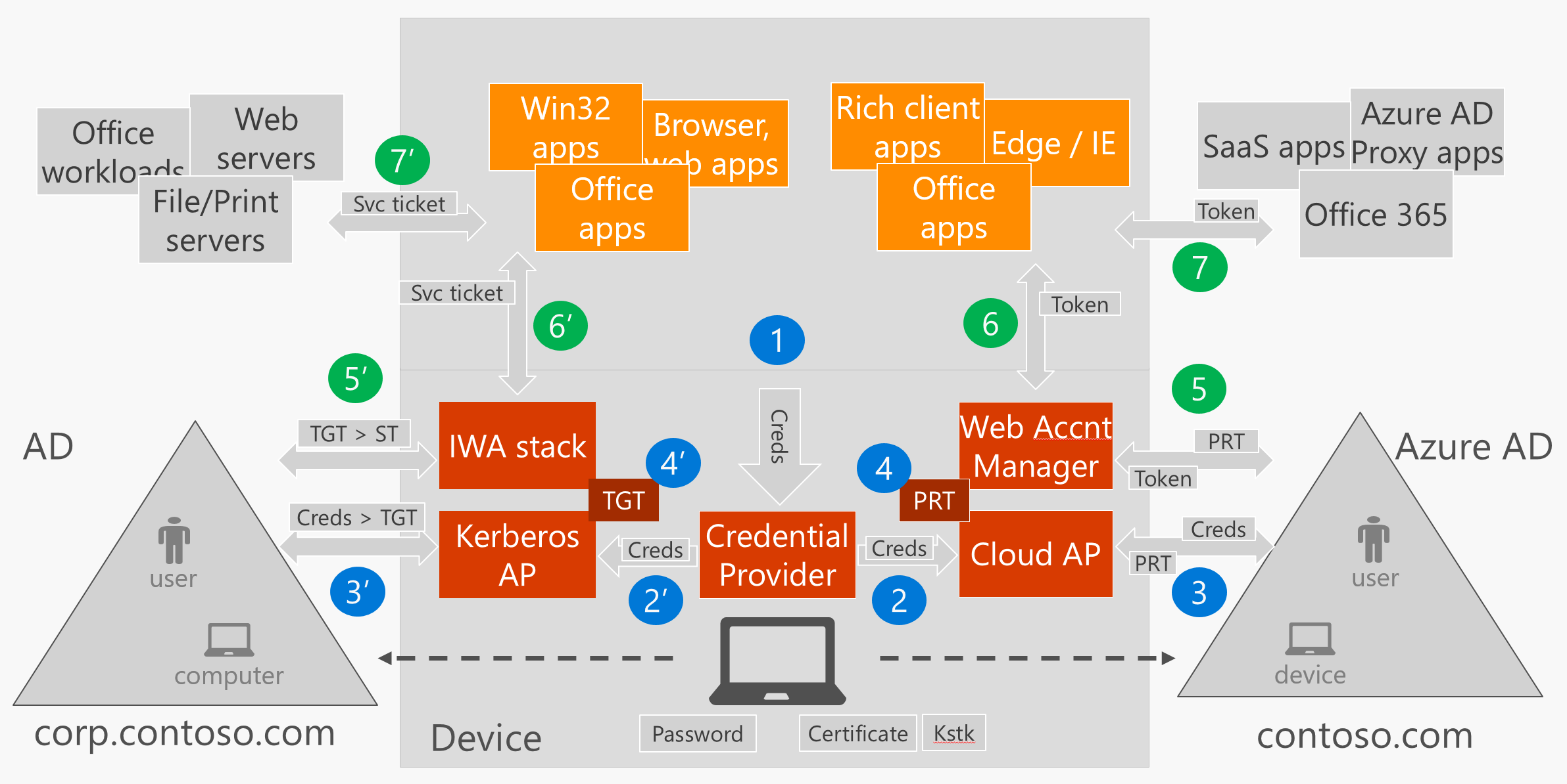 Sso In Windows on Microsoft Office 365 Adfs Authentication Diagram