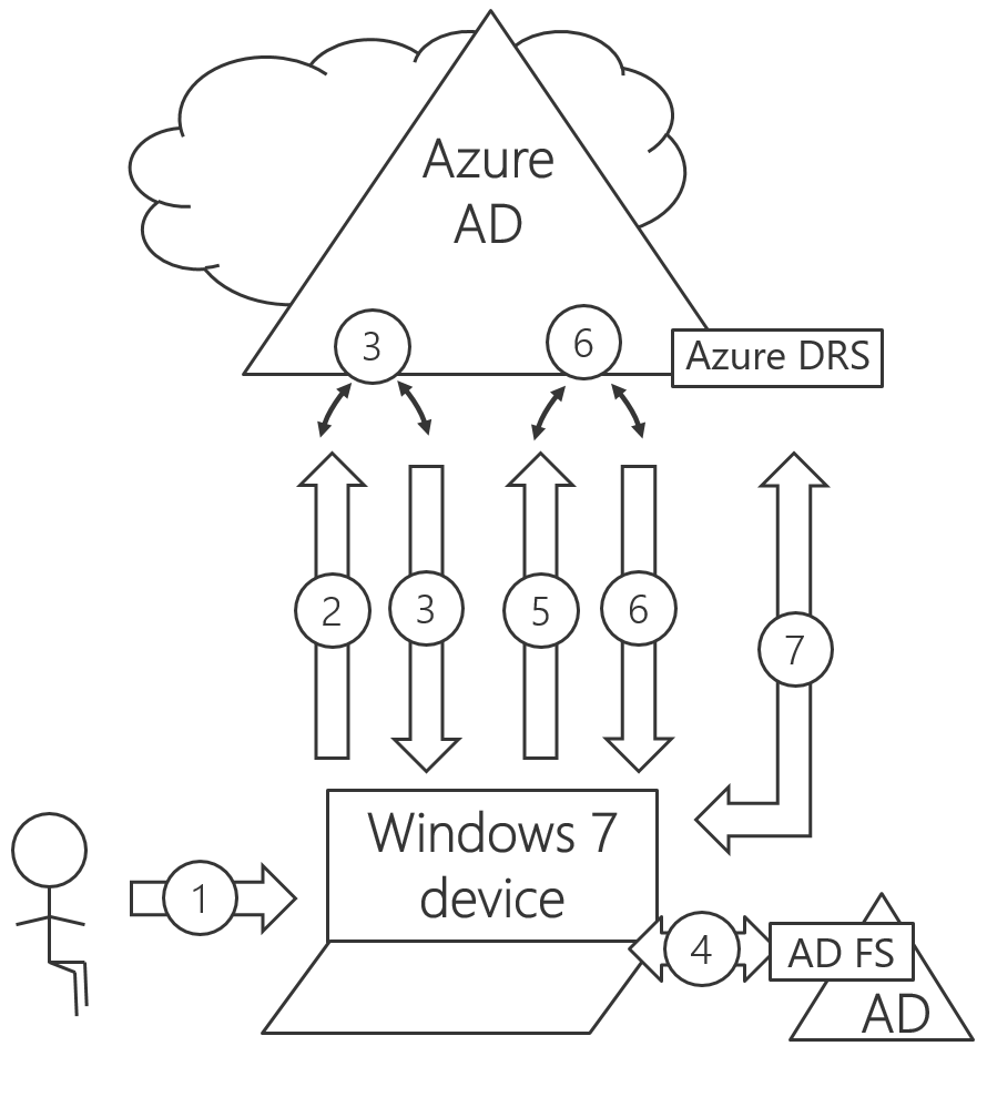 AzureAD device-based conditional access and #Windows 7/8 1